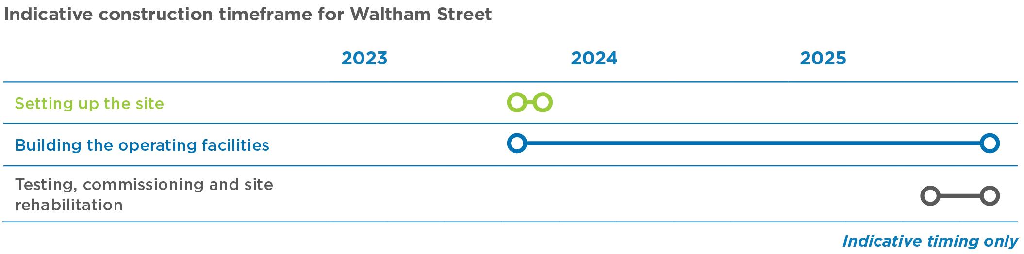 Waltham Street construction site timeline