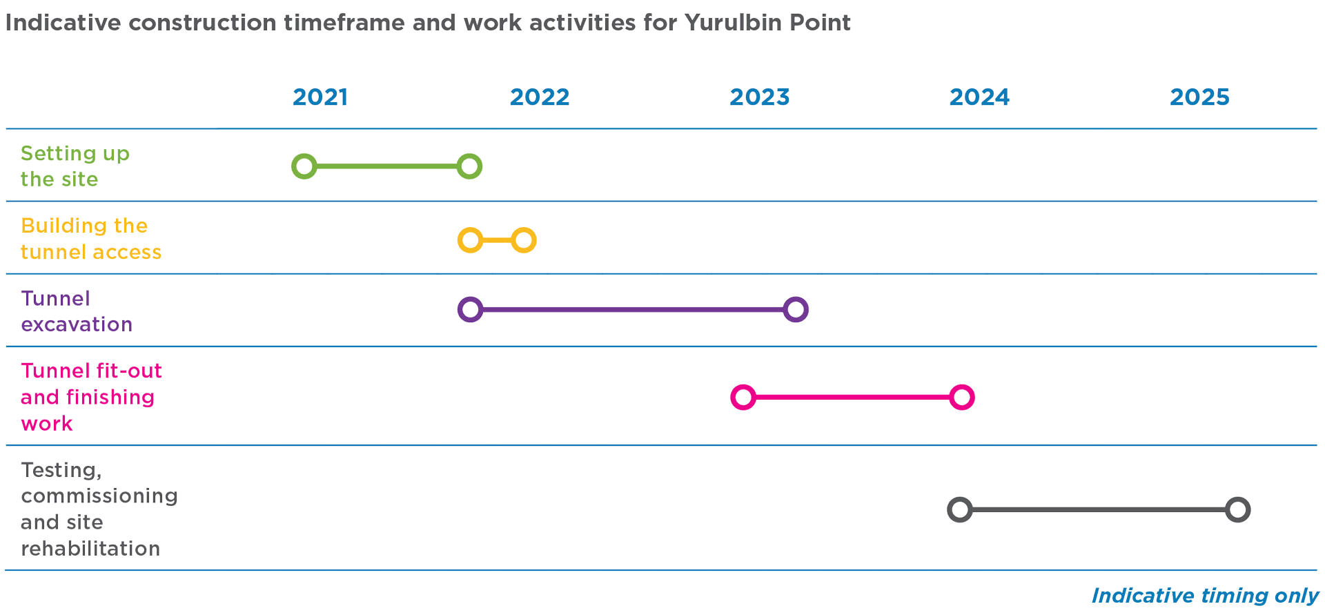 Yurulbin Point construction site timeline