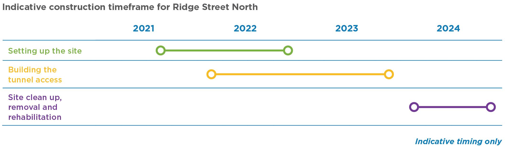 Ridge Street North construction site timeline