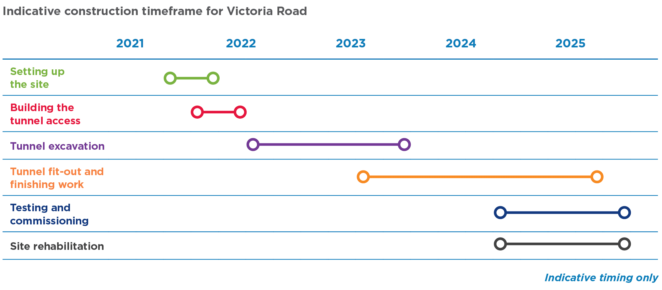Victoria Road construction site timeline