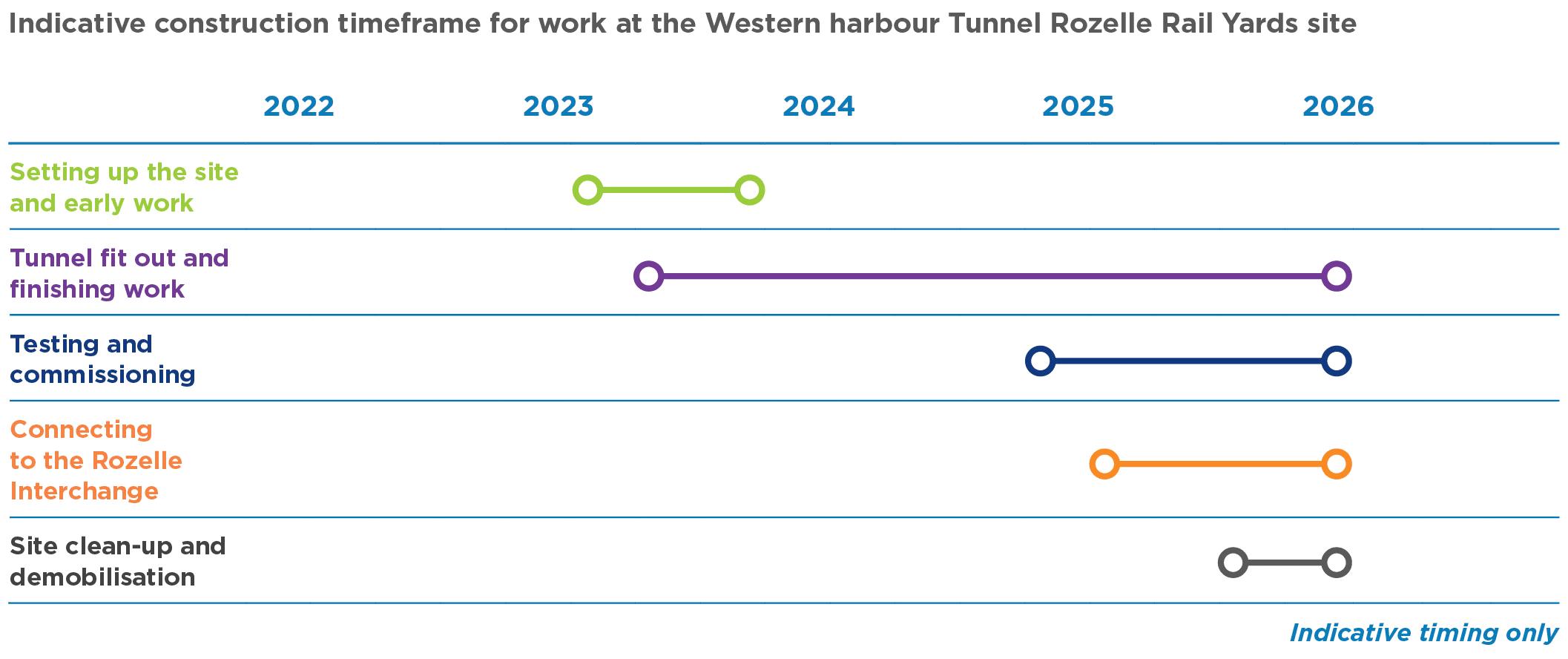 Rozelle Rail Yards construction site timeline