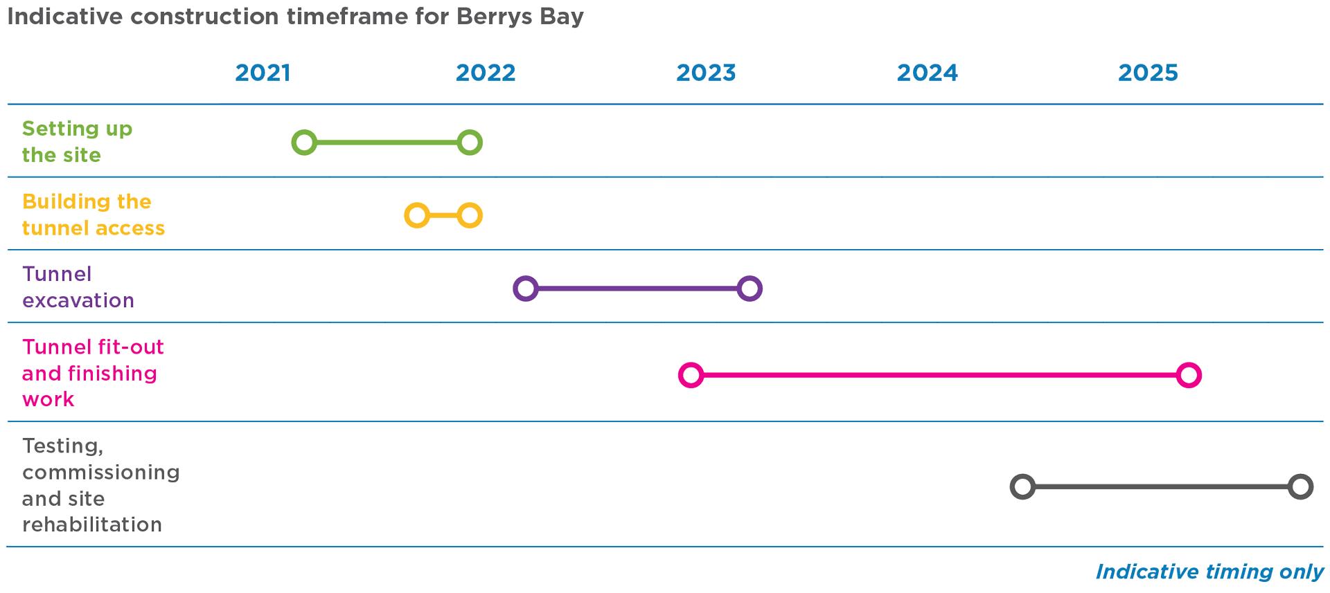 Berrys Bay construction site timeline