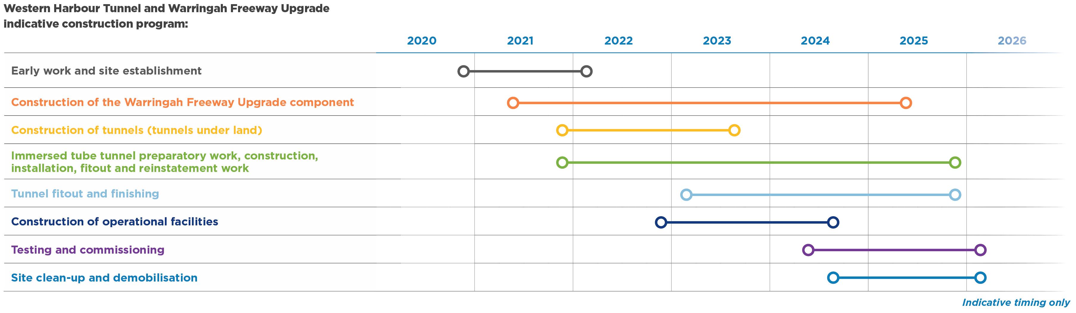 Project construction timeline