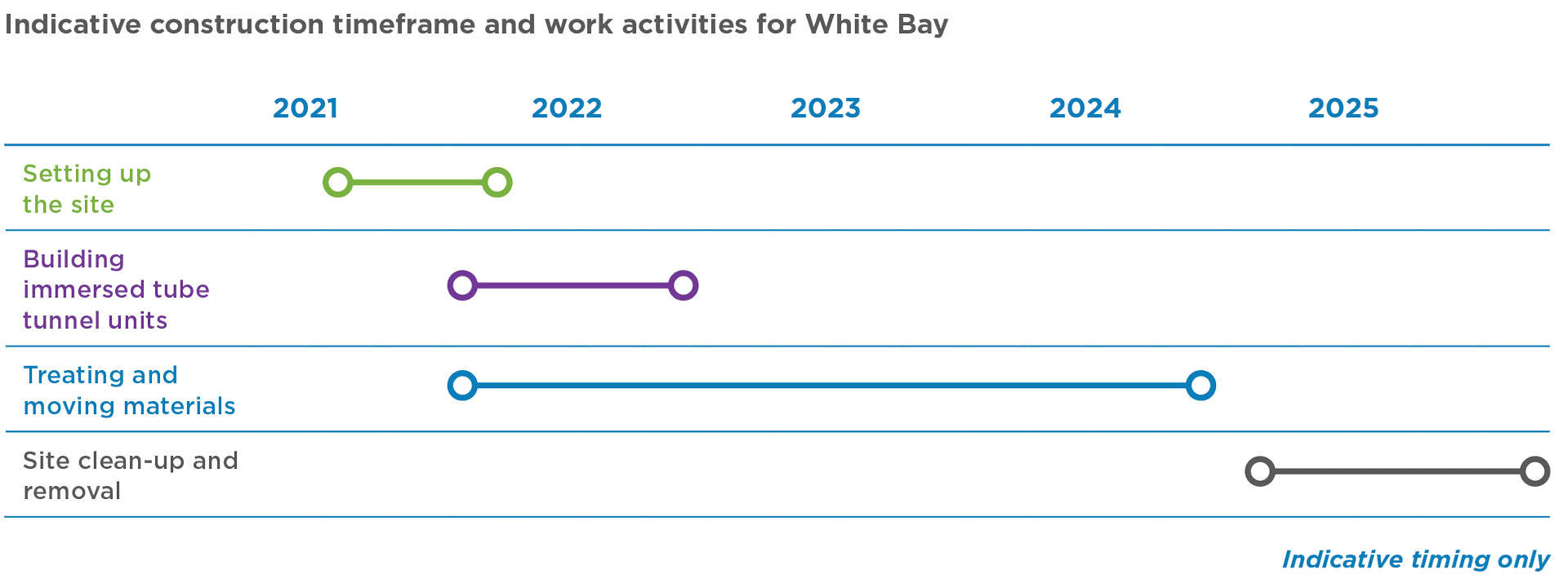 White Bay construction site timeline